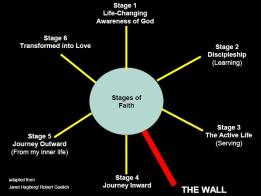 stages_of_faith