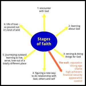 stages_diag_01_650